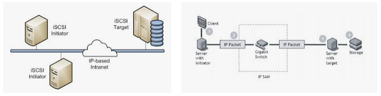 Know What else is New in iSCSi Initiator