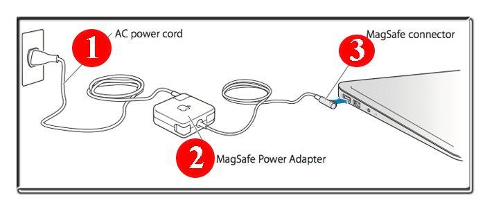 Solved MacBook Air Wont Turn On Easy Macbook Air Troubleshooting