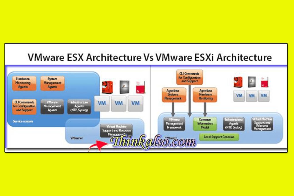 VMware ESX Architecture Vs VMware ESXi Architecture 1